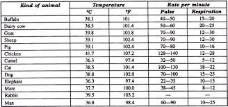 Normal (TPR) Temperature, Pulse and Respiration of common animals: